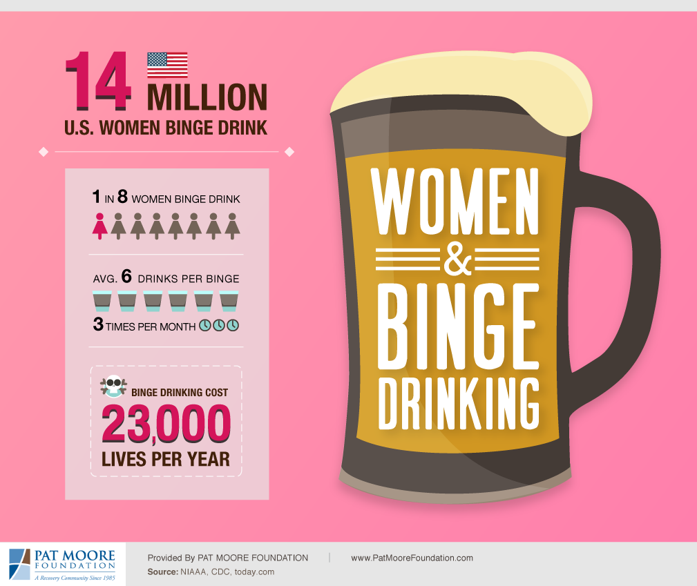 Women and Binge Drinking Infographic, created by Pat Moore Foundation.