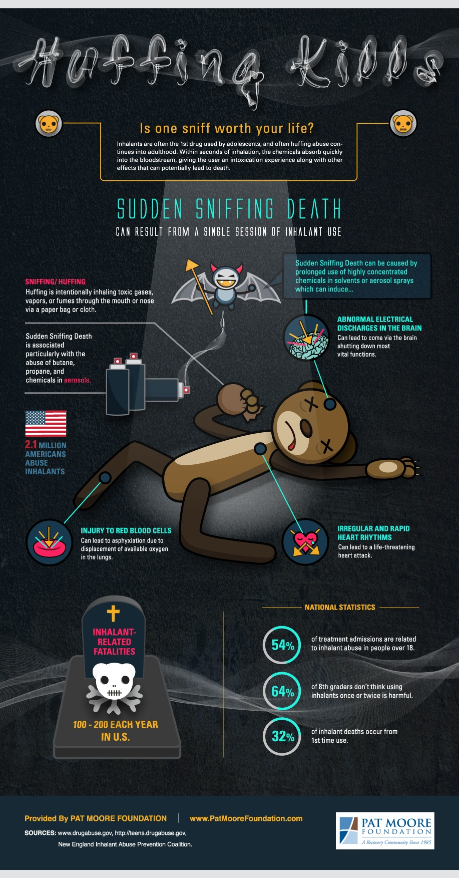 Inhalants Abuse Infographic - Huffing Kills